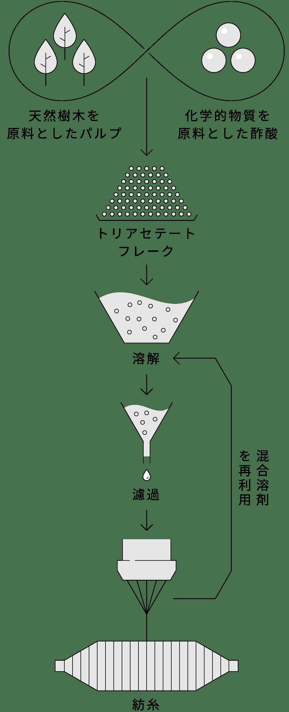 ソアロン製造工程のイラスト